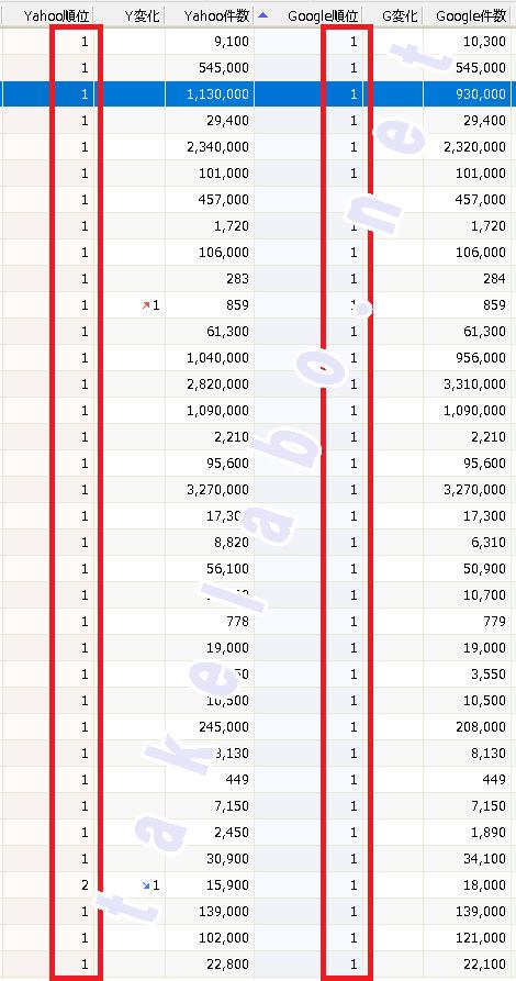 ペラサイトの順位データ