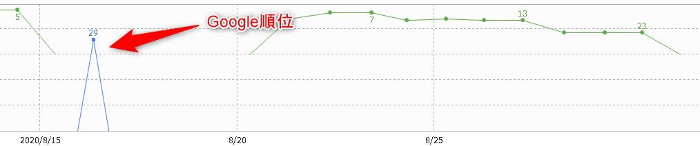 ブログ記事の順位推移
